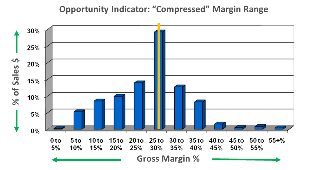 Margin Compression/Profit2