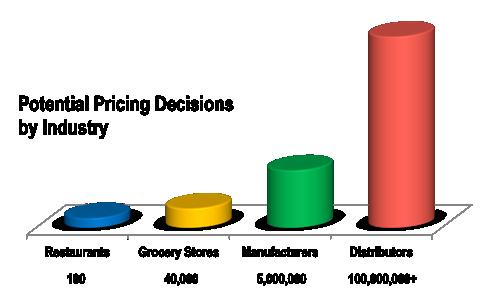 IndustryScaleGraph