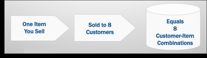 customer-item-combo